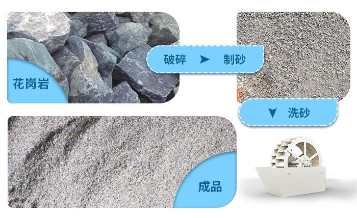 花岗岩石粉洗砂机洗净度高,用水量少