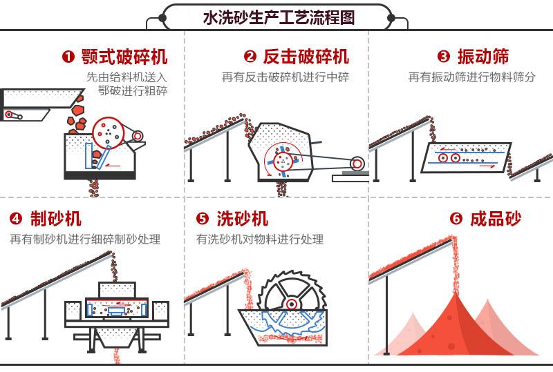 洗砂机生产线工艺流程