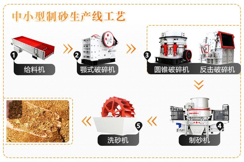 制砂生产线生产流程